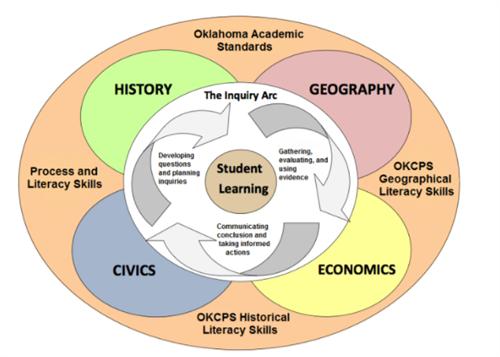 Curriculum Instruction Assessment Oas Social Studies Standards