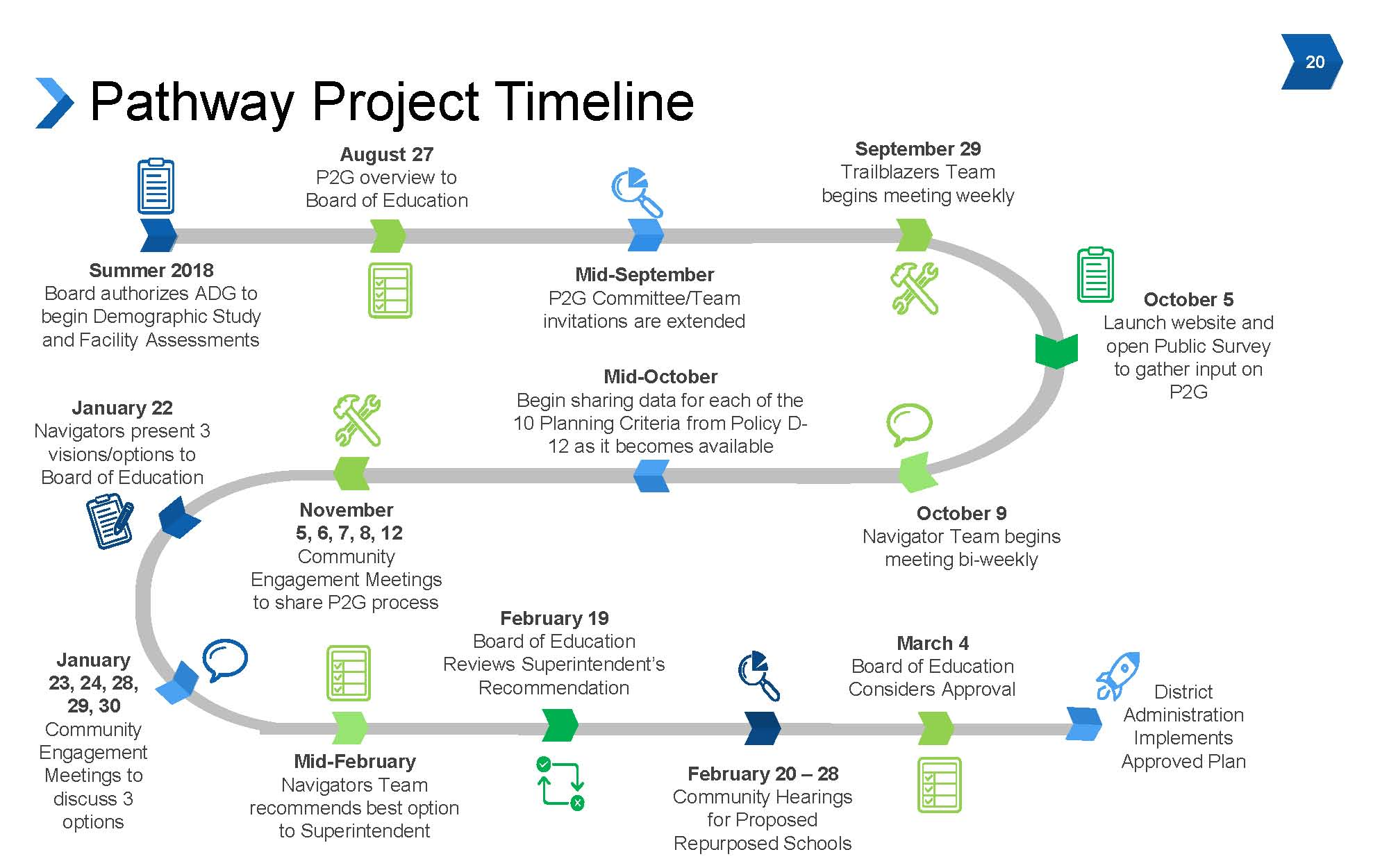 the pathway to greatness    project timeline    l u00ednea de